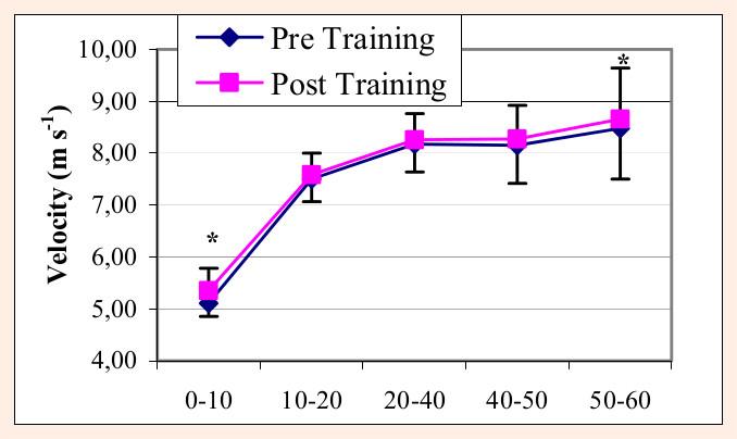 progression-velocite-sprint-60-metres-power-plate